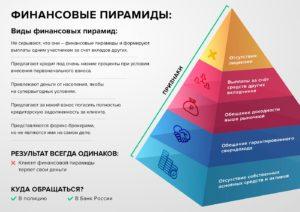 Как не стать жертвой финансовой пирамиды?
